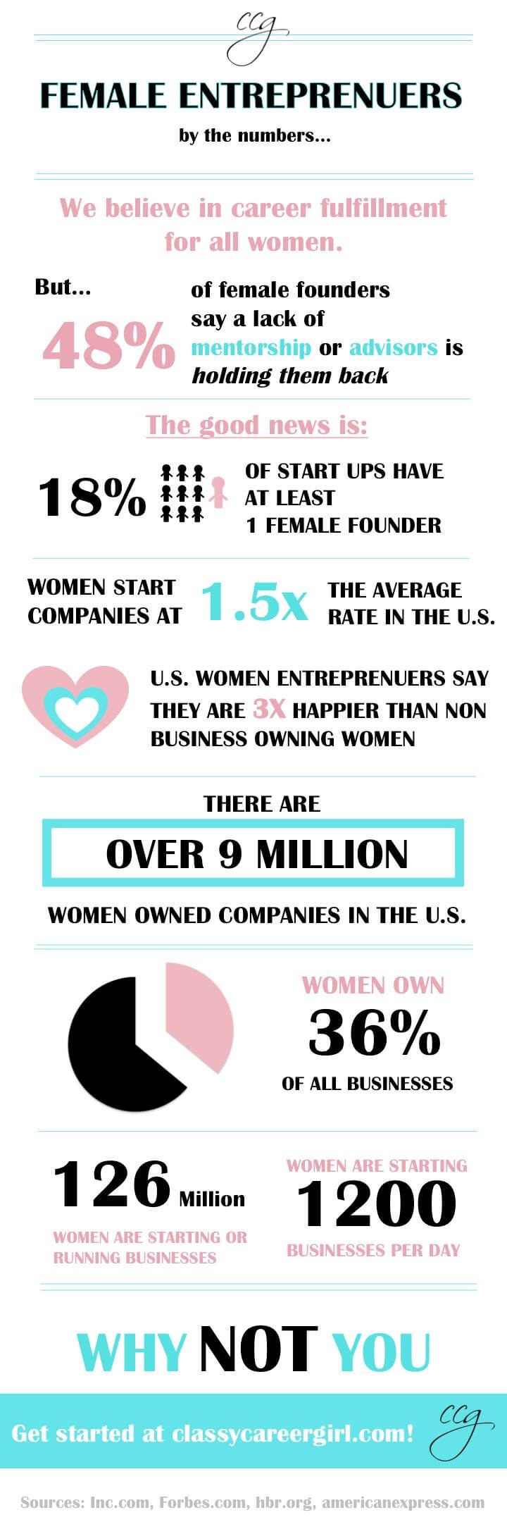 Women Entrepreneurs By The Numbers